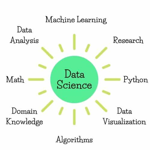 Areas in Data Science